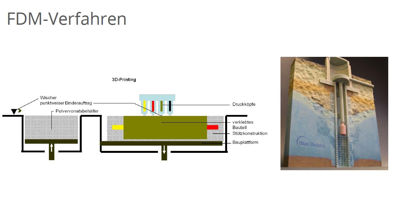 FDM-Verfahren 2